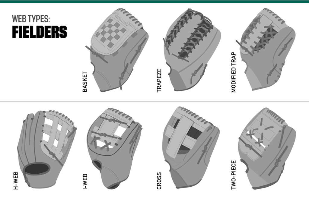 infographic showing different types of baseball glove web styles for fielders