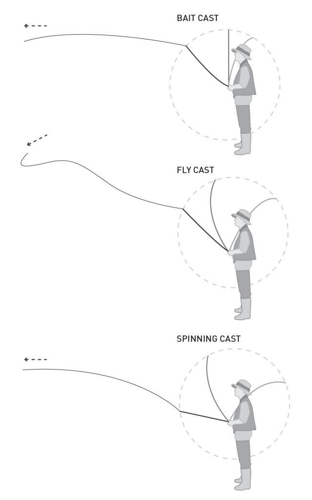 Casting a Fishing Reel