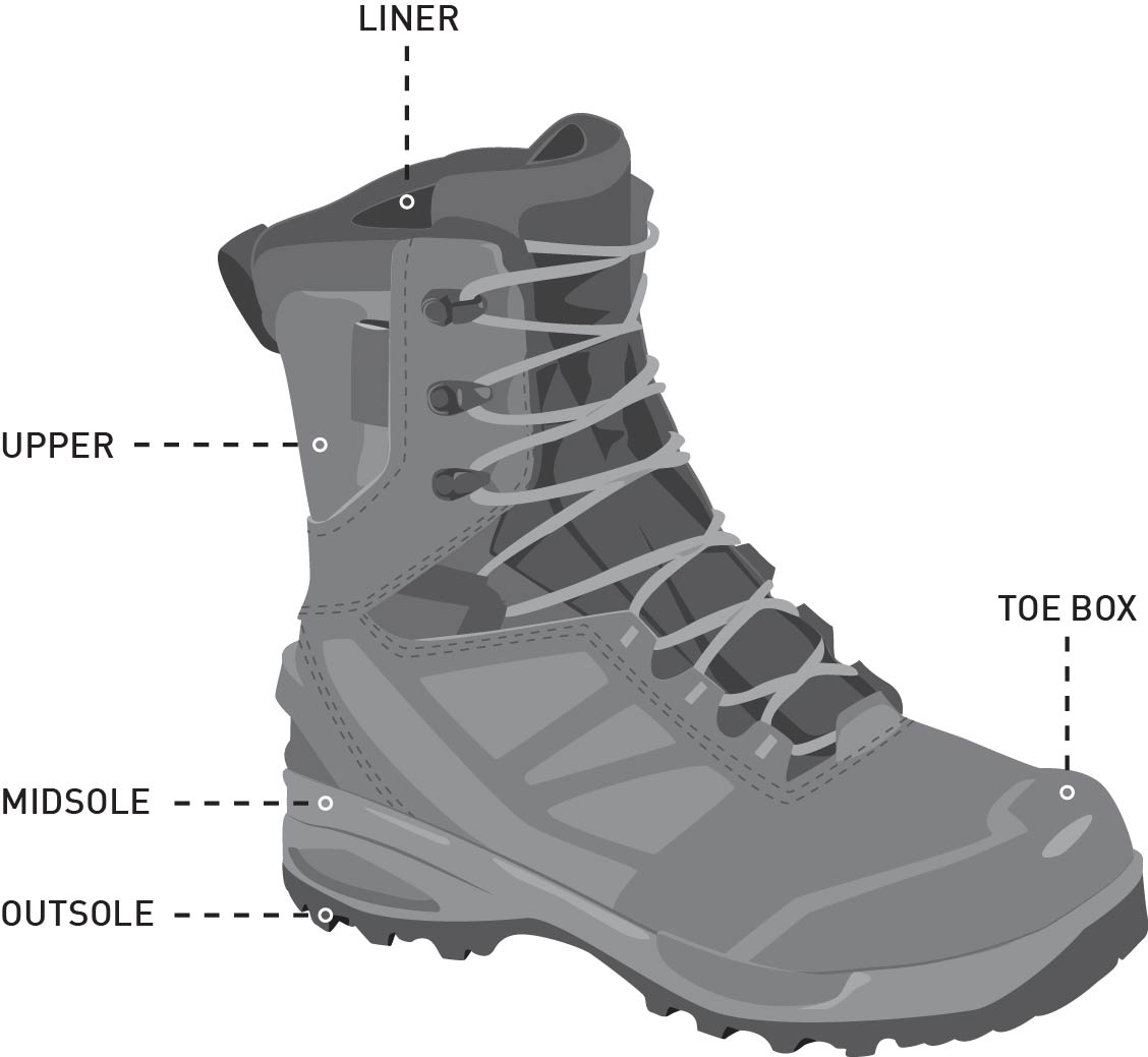 Learn About Winter Boots | PRO TIPS by