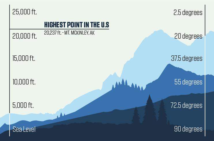 Elevation-temperatures