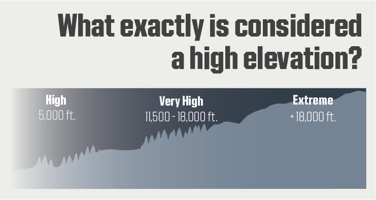 elevation-and-altitude-tips