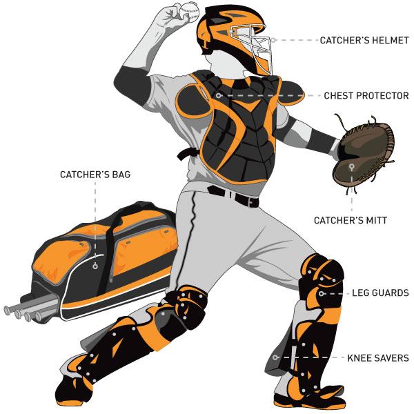 Baseball Catchers Equipment