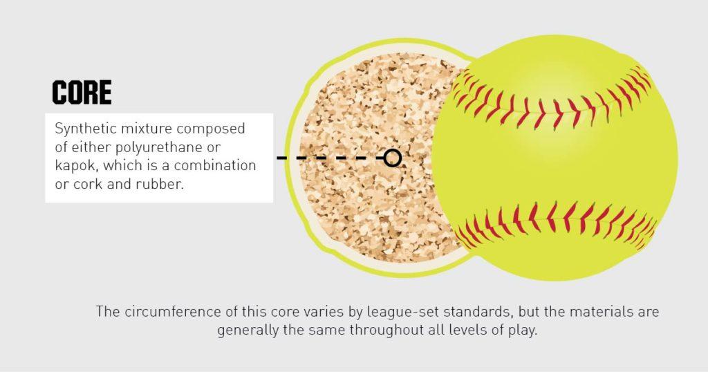 Softball Core
