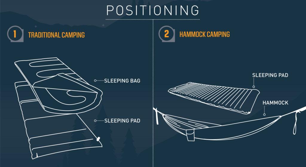 SleepingPadsWithSleepingBagsandHammocs