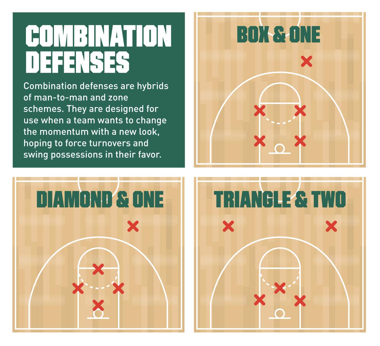 combination defense