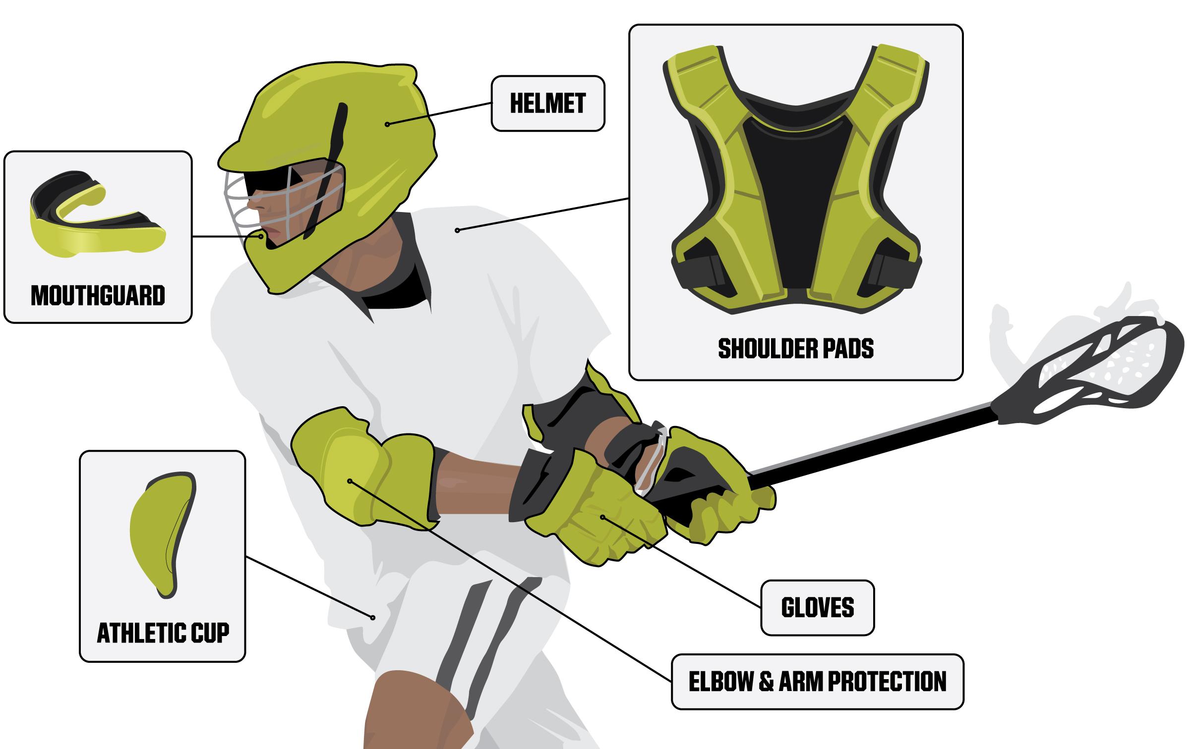Mens-Lacrosse-Protective-Gear-Breakdown