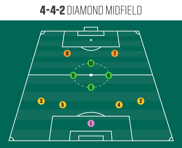 Soccer Positions The Numbers Player Roles Basic Formations Pro Tips By Dick S Sporting Goods