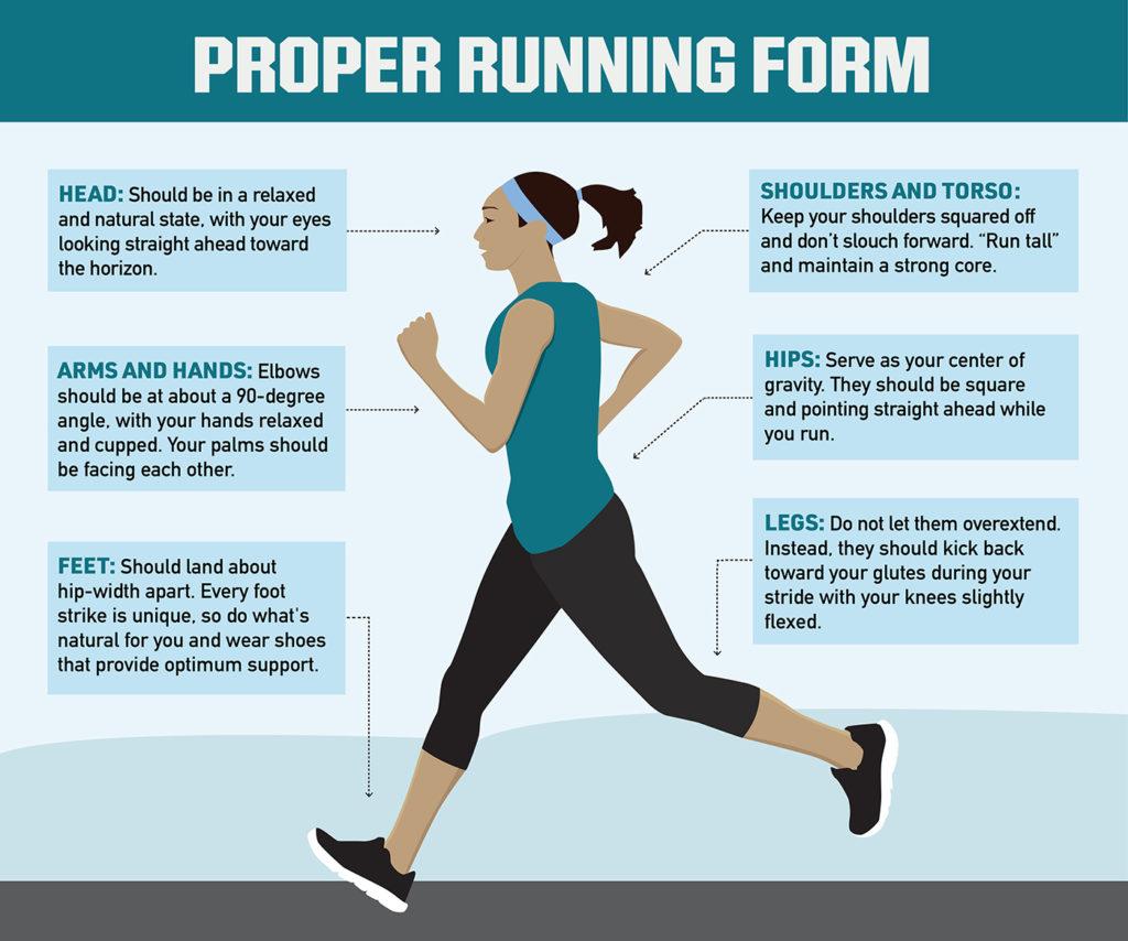 illustration of proper running form