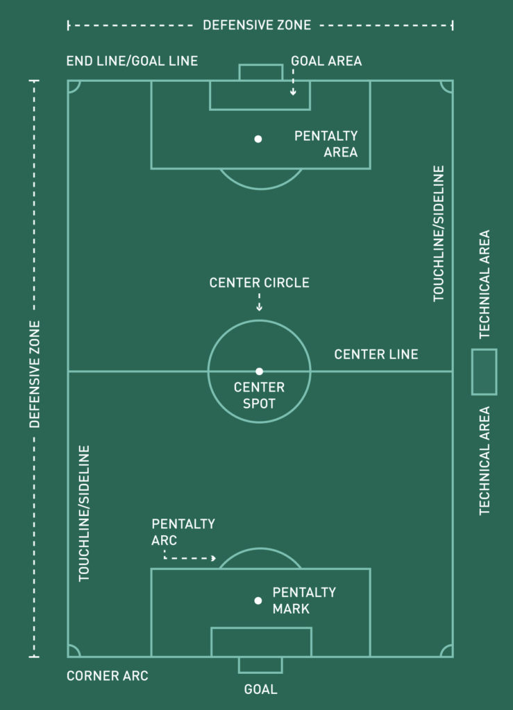 illustration of a soccer field with the markings and dimensions