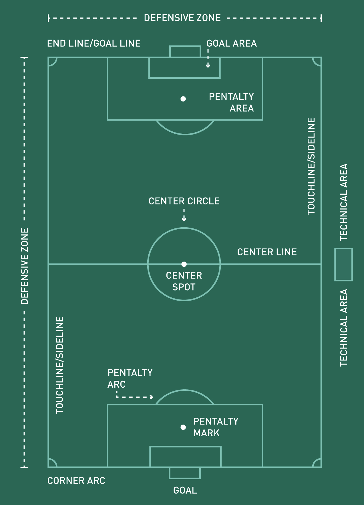 Get To Know The Soccer Field Dimensions Markings More Pro Tips By Dick S Sporting Goods